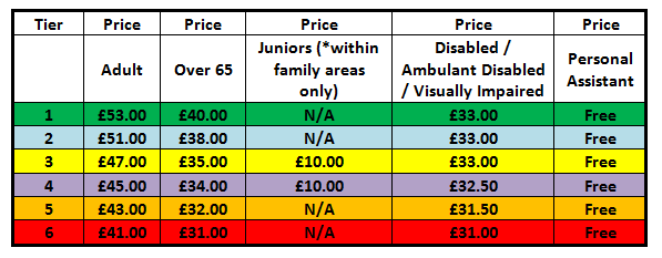 Premier League Ticket Prices: CATEGORY B GAMES
